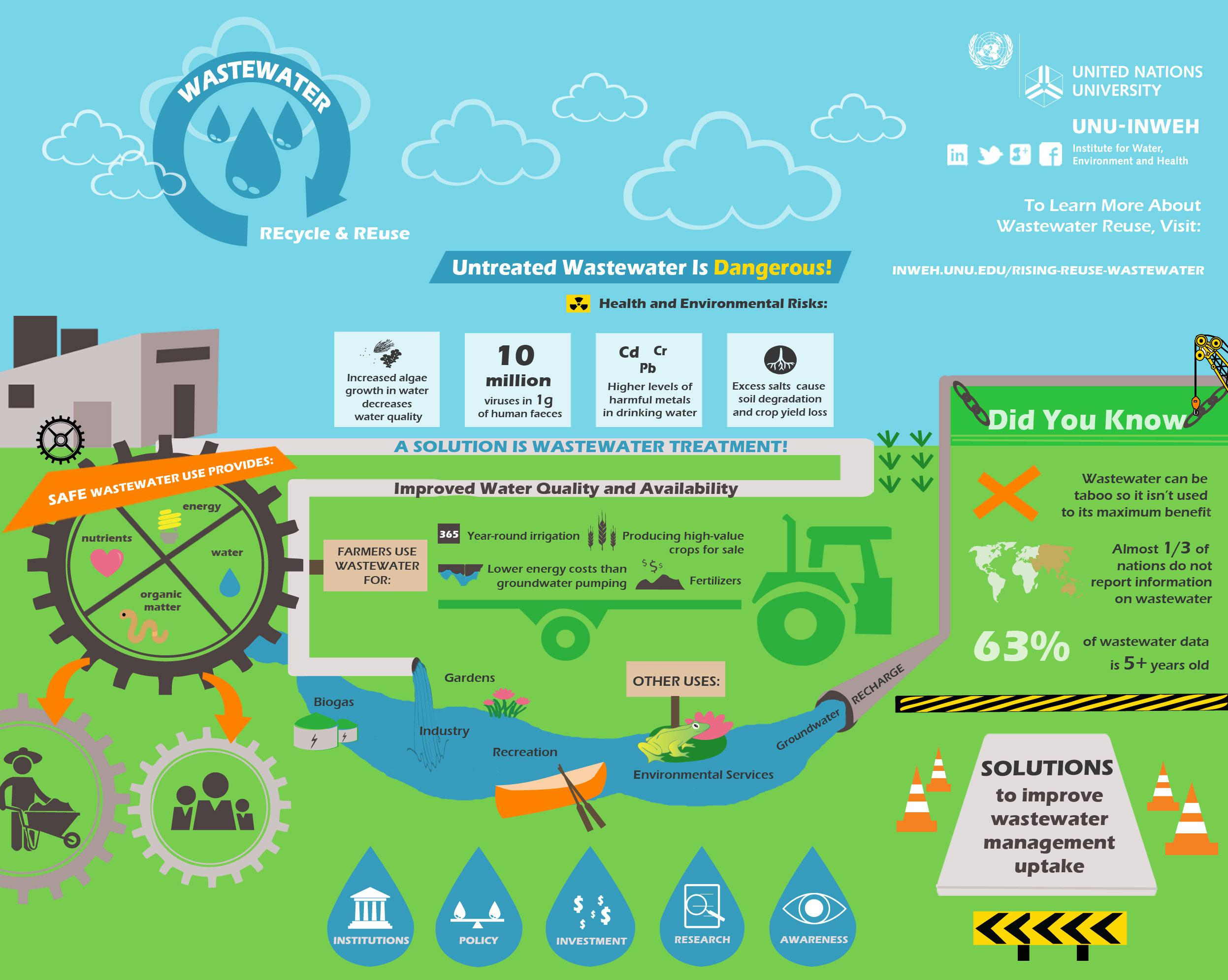 Overcoming the Global Water Crisis: A Focus on Wastewater Recycling & Reuse - Genesis Water Technologies