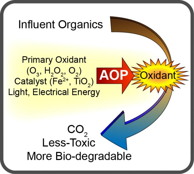 AOP Gevorderde oksidasie