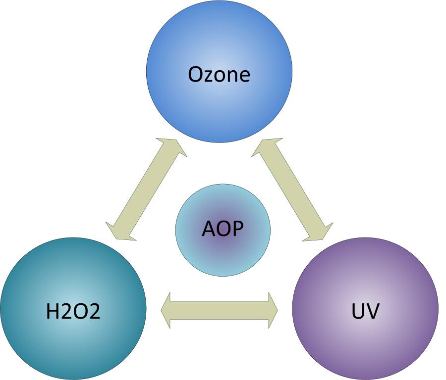 AOP-proses